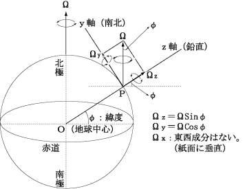 5 円運動:角運動量